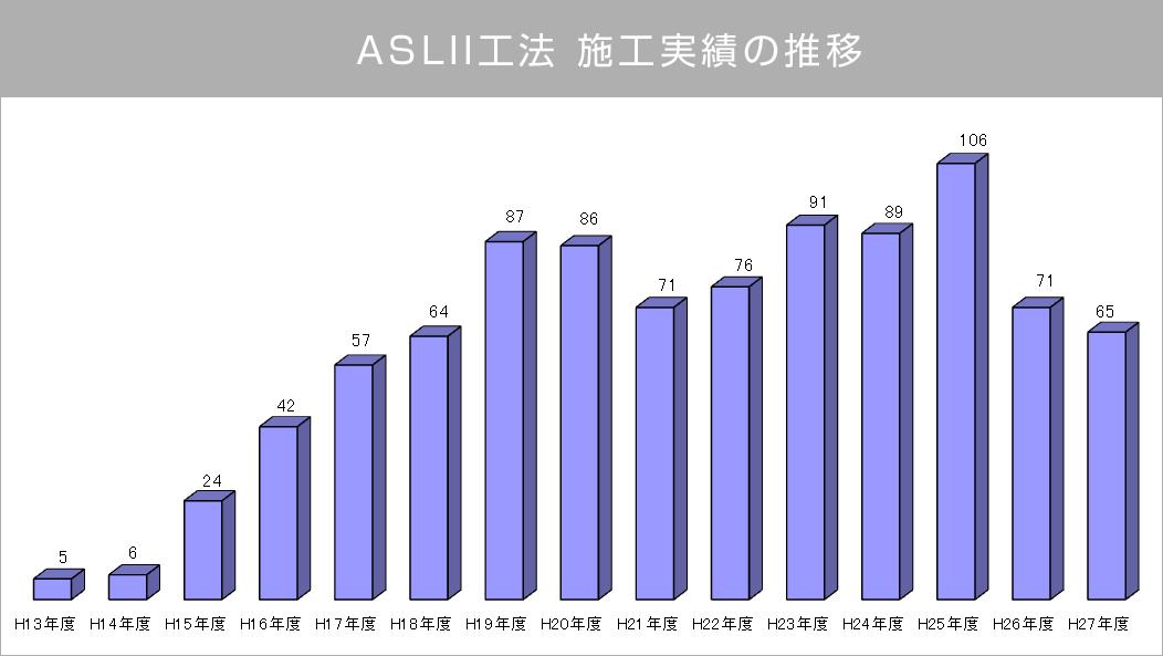 ASL�U工法 施工実績の推移